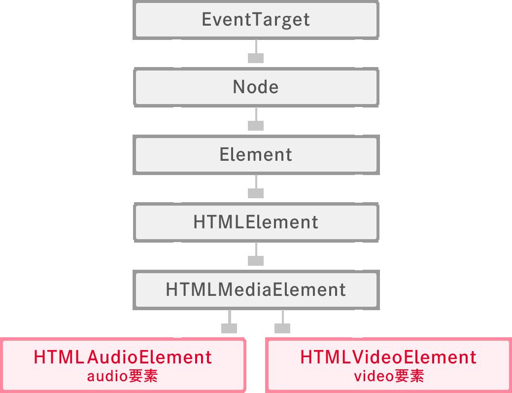 HTML要素の子孫関係