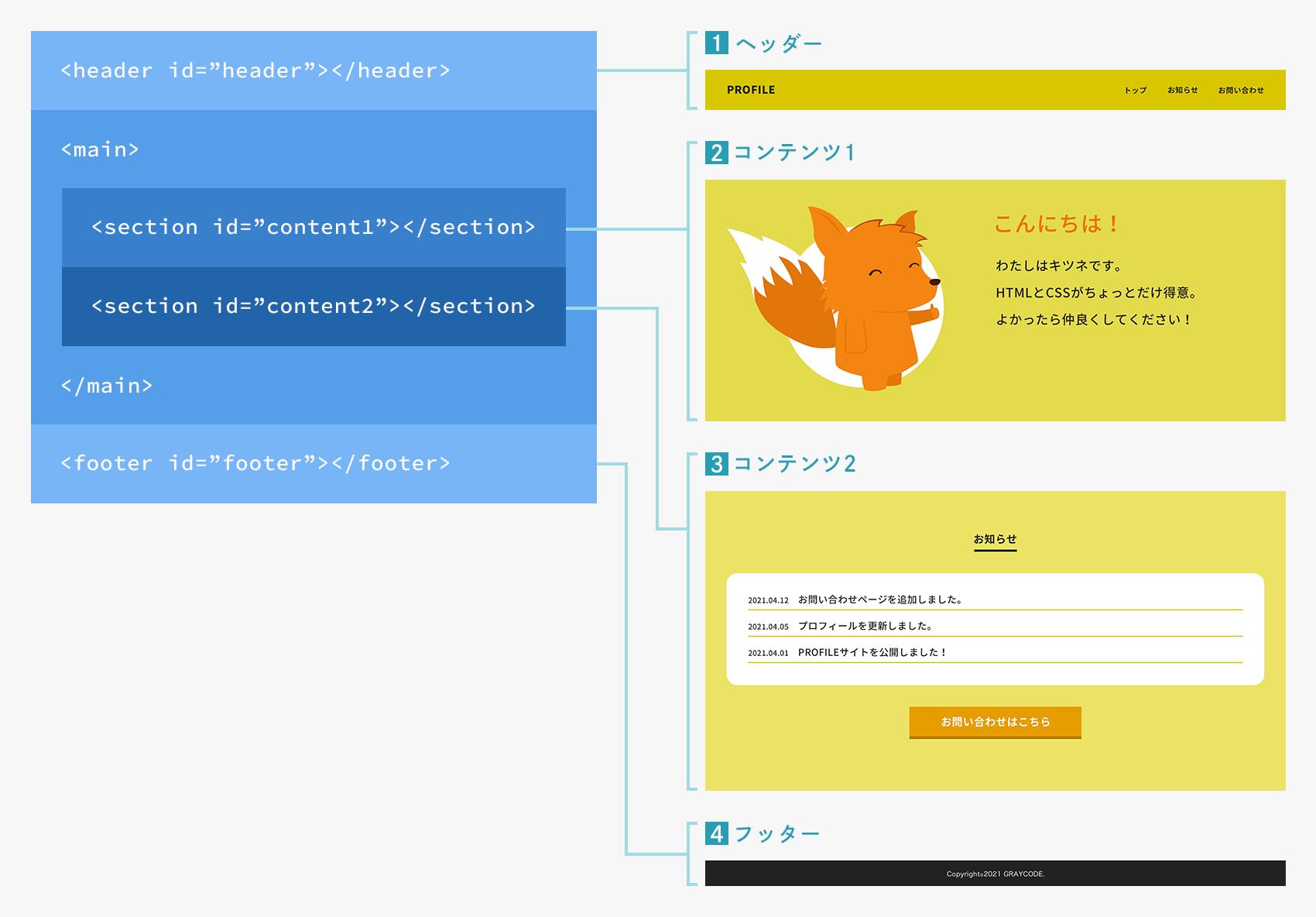 HTMLと各グループの対応イメージ